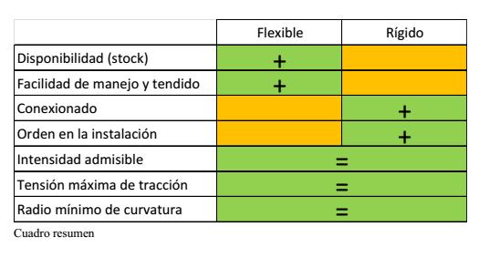 Cables R Gidos Y Flexibles Similitudes Y Diferencias